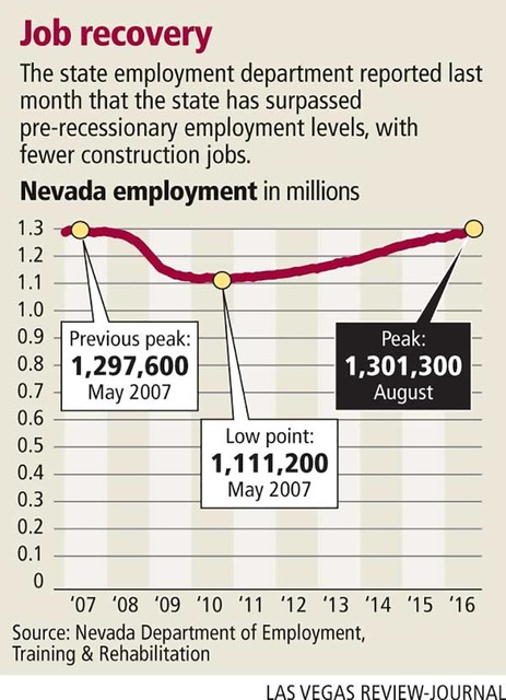 Nevada tops pre-recession levels with more than 1.3M jobs