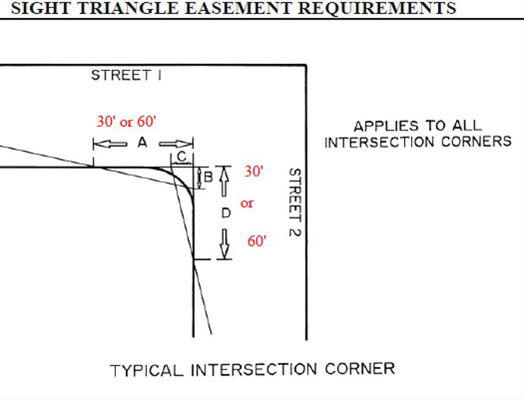 """Special to the Pahrump Valley Times This diagram was provided by Nye County and details the minimum """"sight triangle easement"""" regulations candidates must follow for the primary season."""