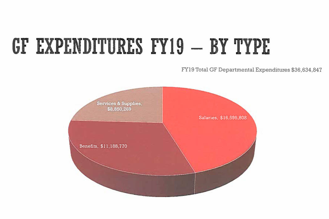 Special to the Pahrump Valley Times The pie chart pictured detailed Nye County's expected expenditures by type for FY 2019 but the numbers were altered during the final budget meeting to reflect a ...