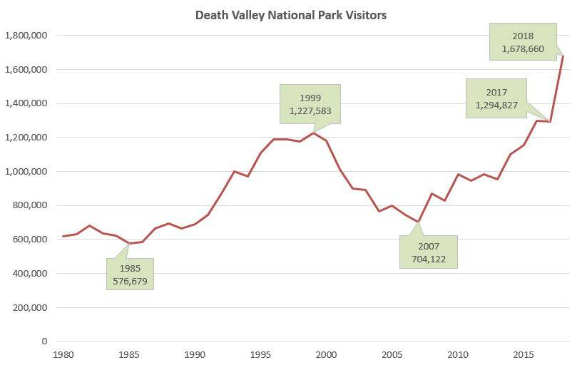 Special to the Pahrump Valley Times The graph shows the upward trend of visitation at Death Valley National Park from 1980 to 2018.