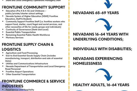 Special to the Pahrump Valley Times Prioritization Lanes have replaced the tiered system the st ...