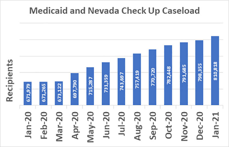Special to the Pahrump Valley Times Medicaid and Check Up are now serving a record number of p ...